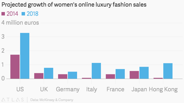 2014 2018 luxury fashion online sales top markets for Luxury fashion online
