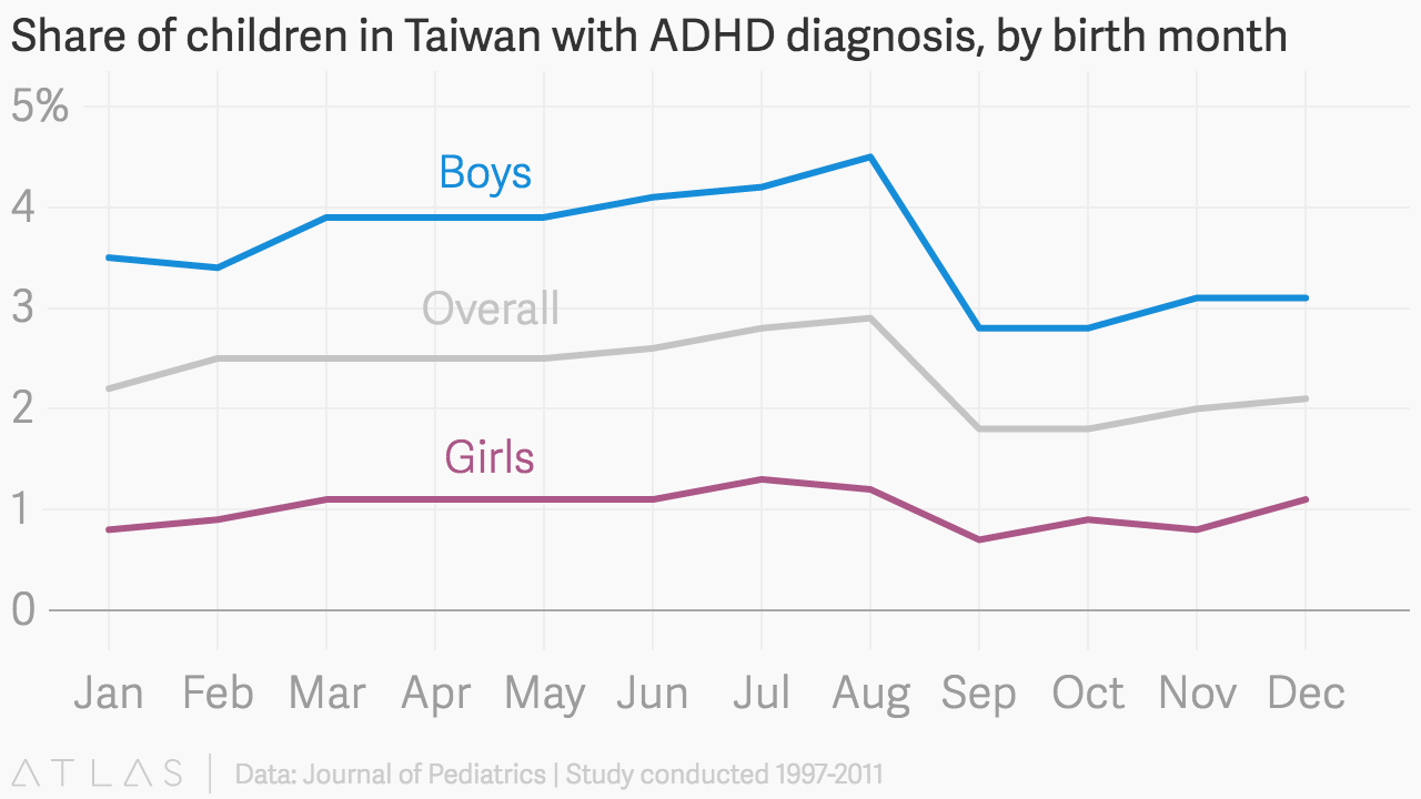 Share Of Children In Taiwan With Adhd Diagnosis By Birth Month
