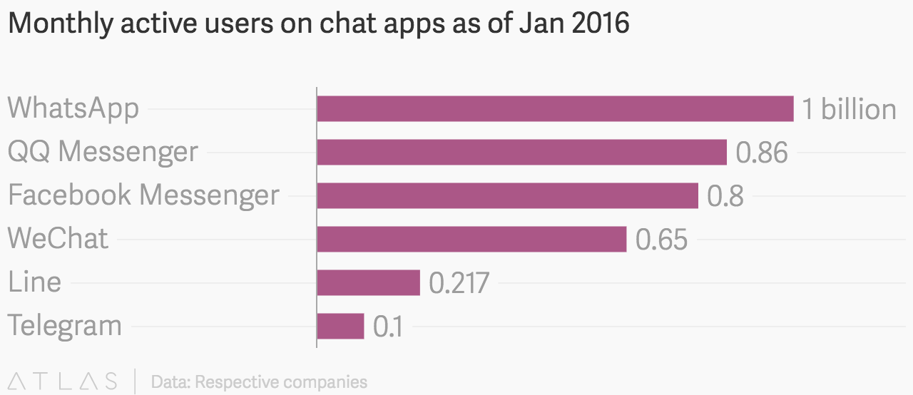 Monthly active users on chat apps as of Jan 2016