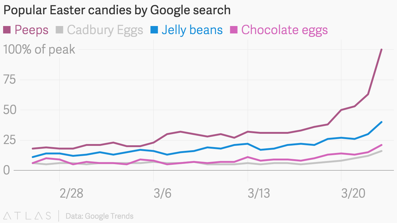 Top Google Search Trends for Easter