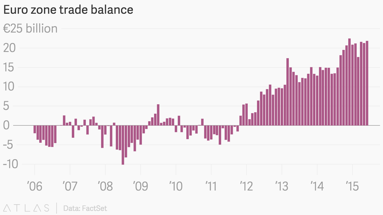 us trade balance data Free trade agreements the united states also enjoyed a trade surplus in manufactured goods with our fta partners totaling $12 statistics trade stats express.