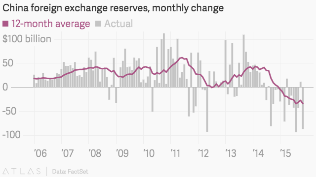 Forex reserves of china 2015