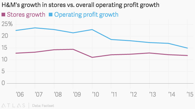 Why H&M Will Close Stores As It Now Favors Online Growth