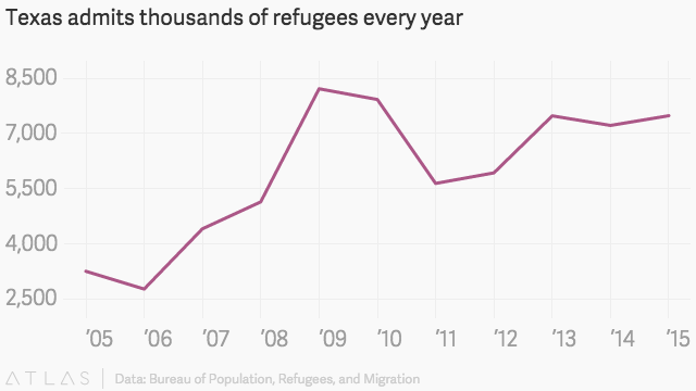 Texas, the most welcoming US state for refugees, has ...
