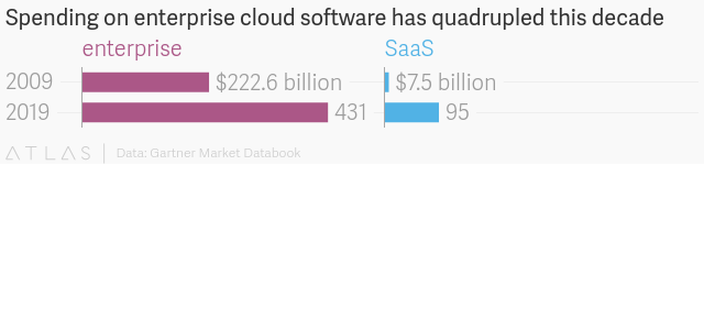 Chart from TheAtlas.com
