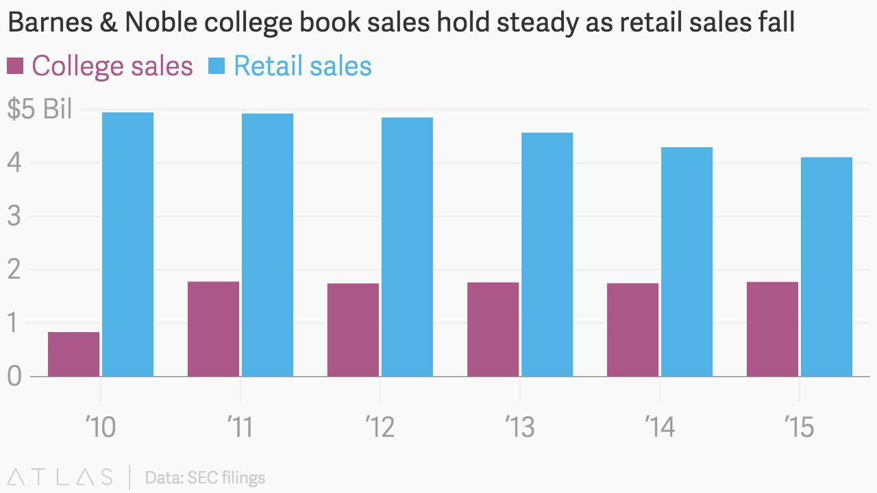 Barnes Noble College Book Sales Hold Steady As Retail Sales Fall