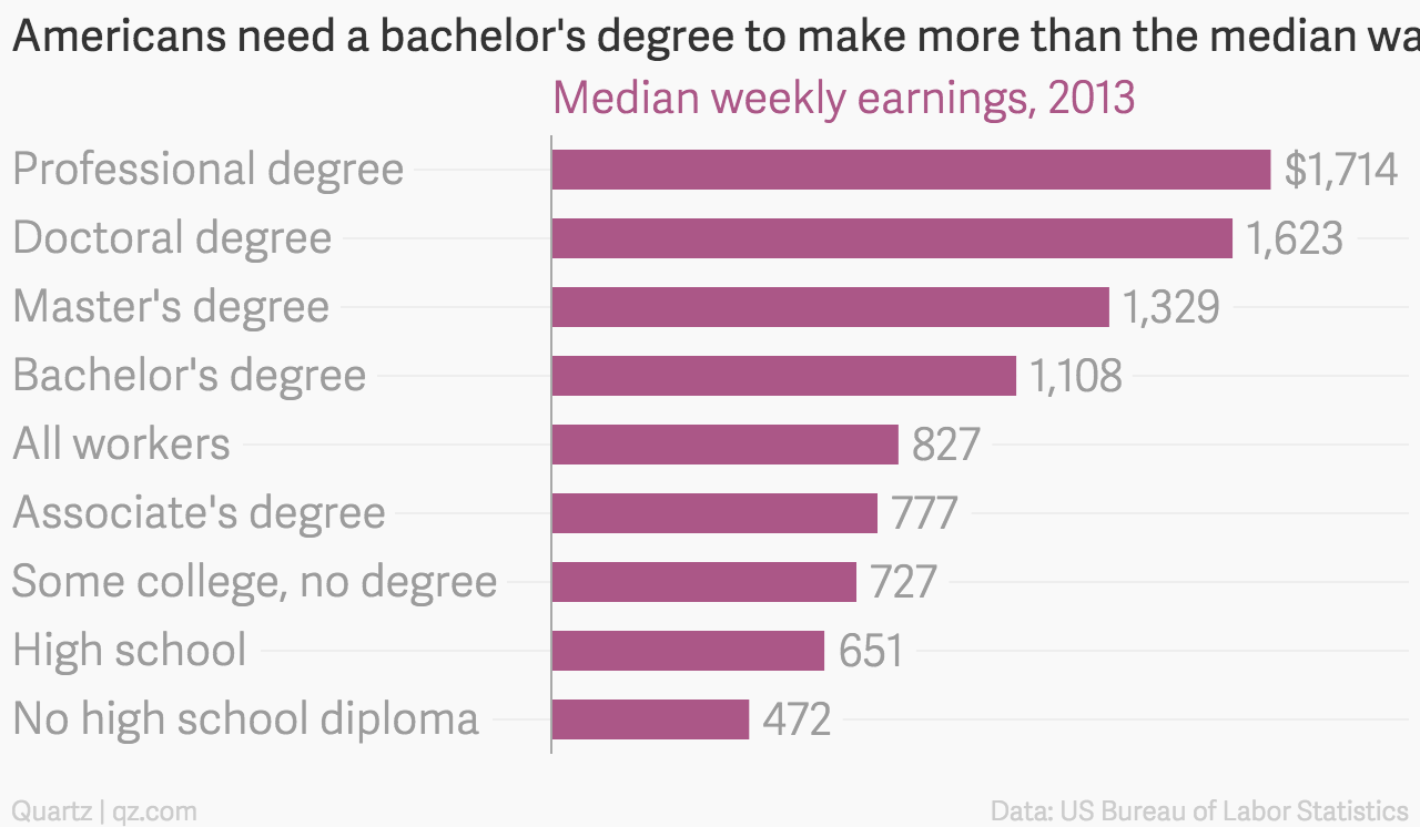 americans need a bachelor s degree to make more than the median wage