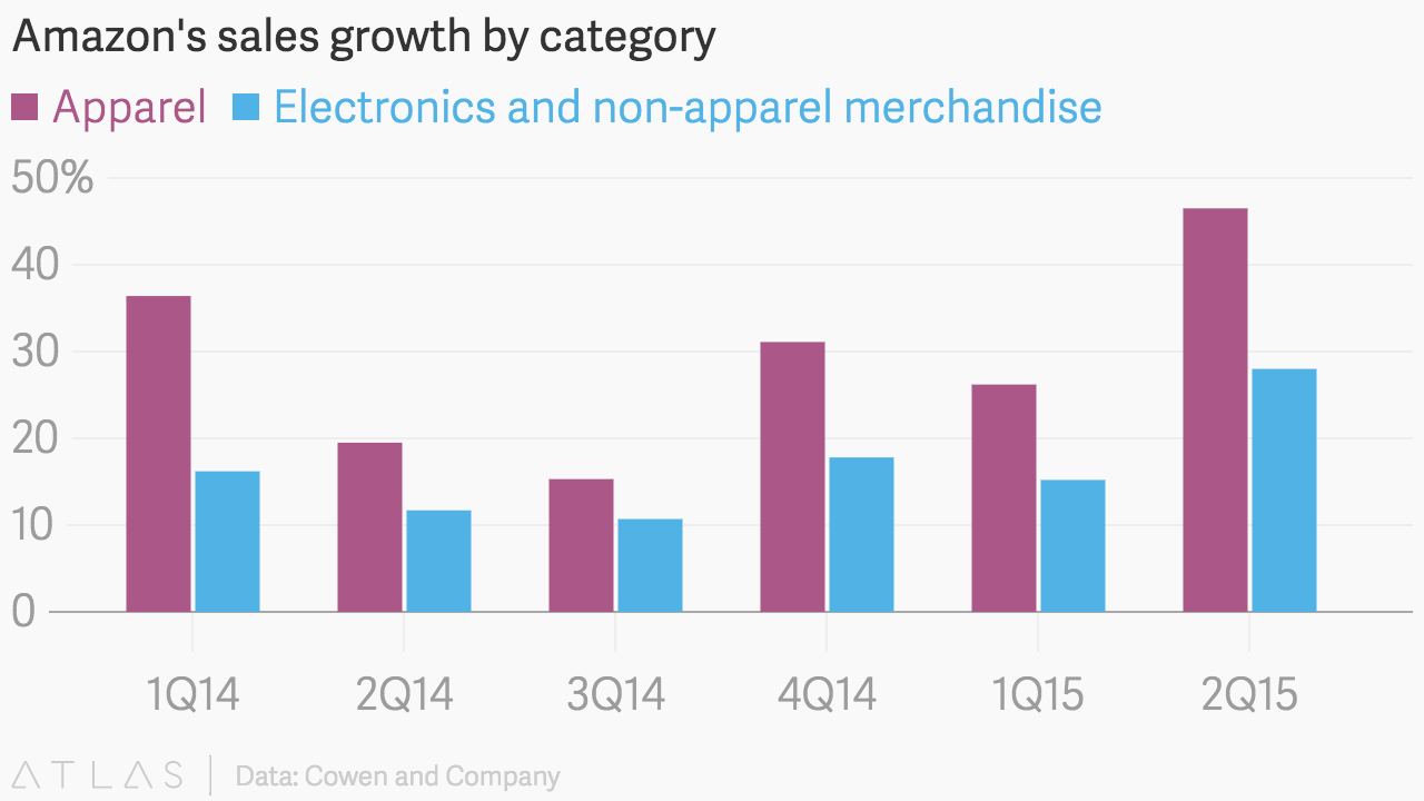 Amazons sales growth by category embed chart nvjuhfo Gallery