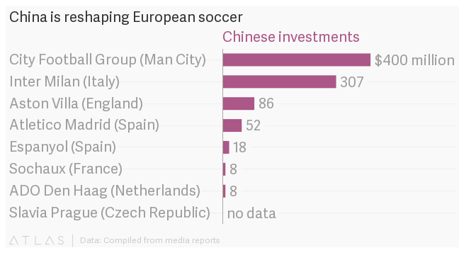 Chinese Companies Continue Soccer Expansion With Purchase Of Italian