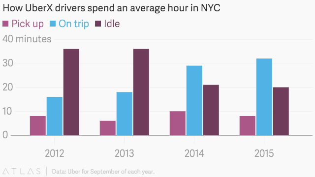 Uber is starting to charge US riders who are more than two