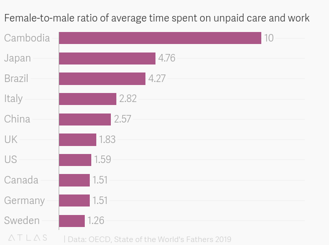 What men need to give to make gender equality a reality: 50 minutes a day