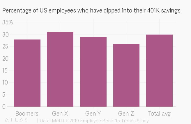 One third of US workers have dipped into 401k savings