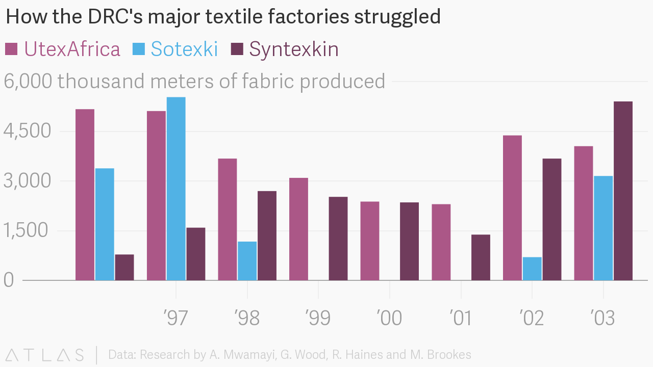 comparison between two major textile companies The article explains the difference between public sector and private sector the major services provided by the private sector company difference between.