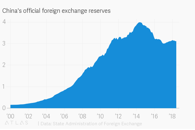 China's official foreign exchange reserves