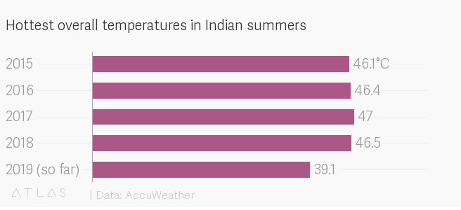 India's IMD warns of higher temperatures, heatwaves this summer