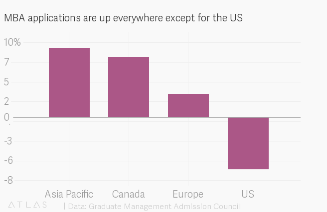 MBA applications in the US are declining — Quartz at Work