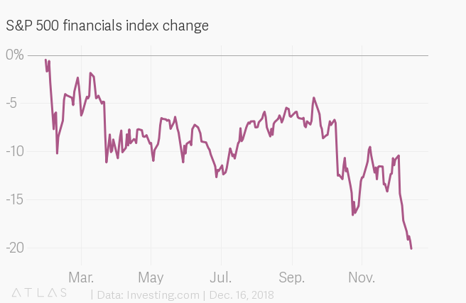 US financial company stocks are officially in a bear market