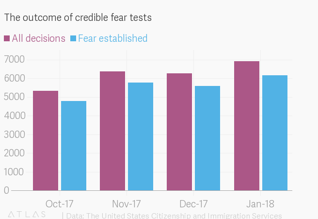 Asylum seekers in the US take a credible fear test  Ninety percent