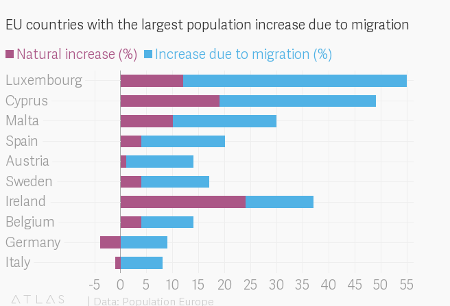 The European countries that desperately need migrants to avoid