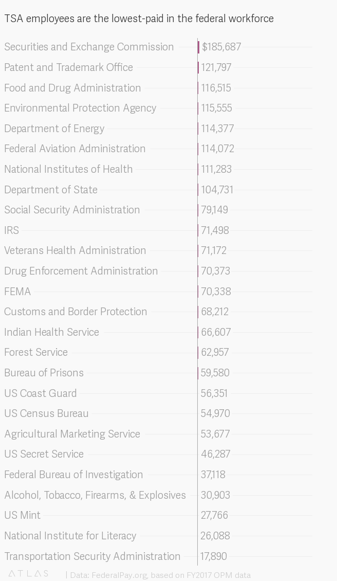 US Government shutdown 2019: The average FBI salary is