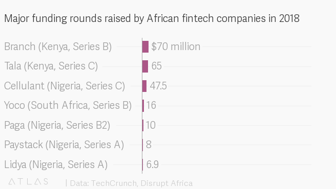 African fintech startups innovate, boost financial inclusion