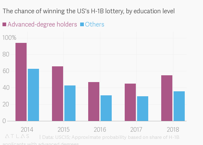 USCIS's proposed change to the H-1B lottery would benefit