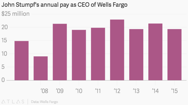 Wells Fargo May Vote on Pay Clawback Before Congressional Hearing