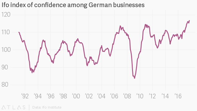 German business optimism hits new record high in October