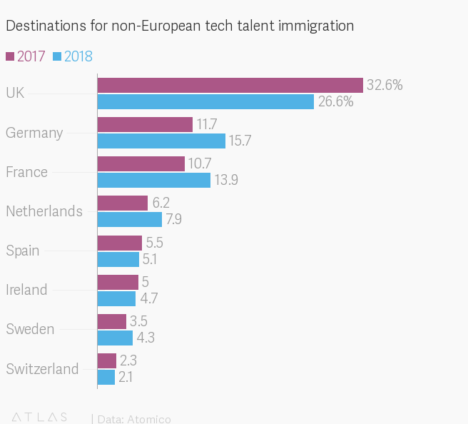 Germany catches up to UK in European tech worker immigration — Quartz