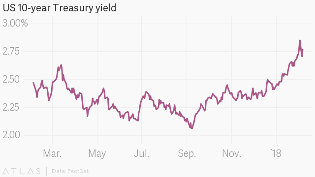 US Treasury bond yields spike and the Dow Jones mini-crash