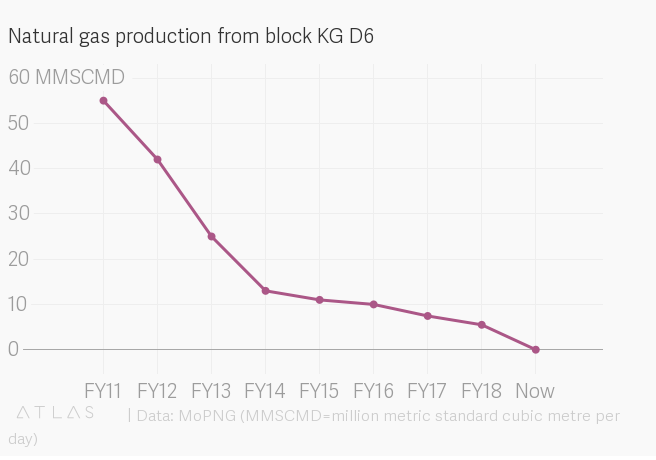 Natural gas production from block KG D6