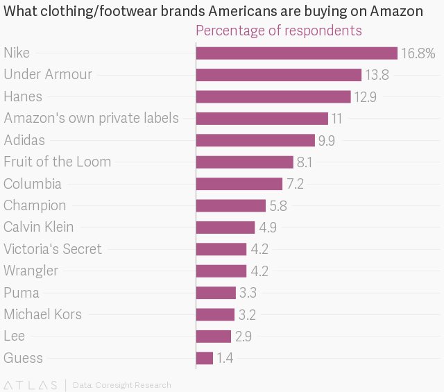 Amazon's push into fashion retail should have Target and