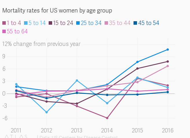 Female mortality rates are up in the US across all age