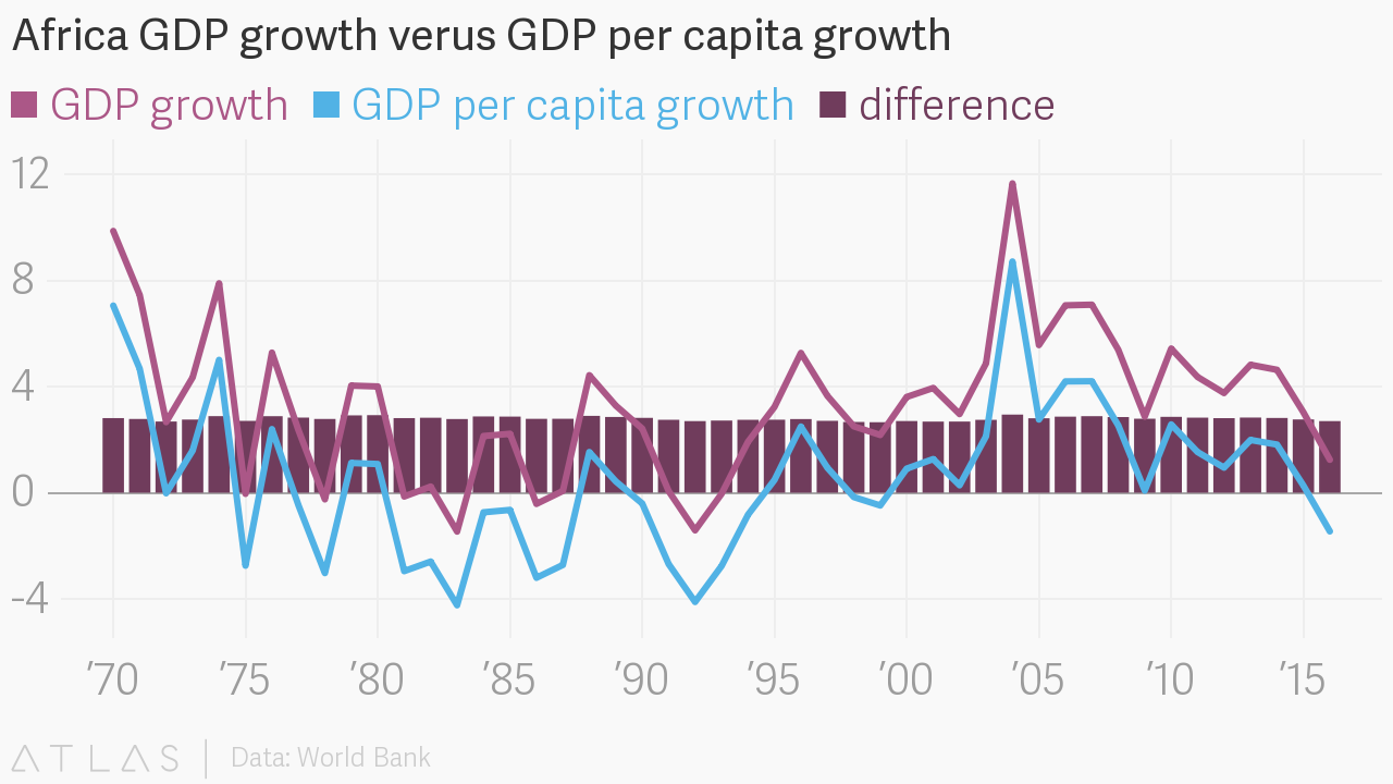 how does the gdp per capita The gross domestic product per capita in myanmar was last recorded at 148420 us dollars in 2017 the gdp per capita in myanmar is equivalent to 12 percent of the world's average gdp per capita in myanmar averaged 41011 usd from 1960 until 2017, reaching an all.