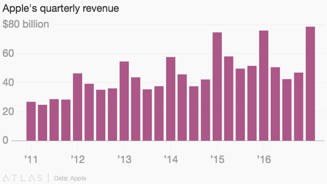 What months make up the first quarter?