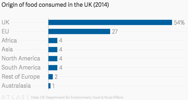 The British import a quarter of their food from the EU, and