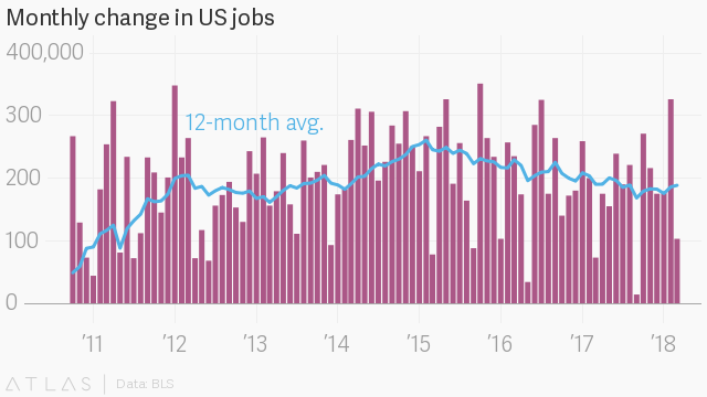 US Unemployment Rate Stays Steady At 4.1%