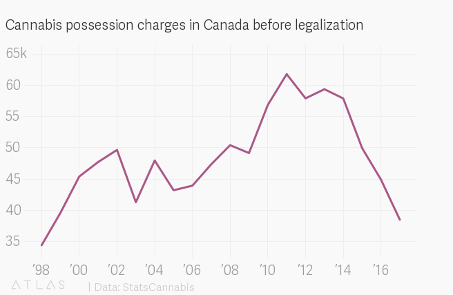 Canada's black market for weed is thriving—even after