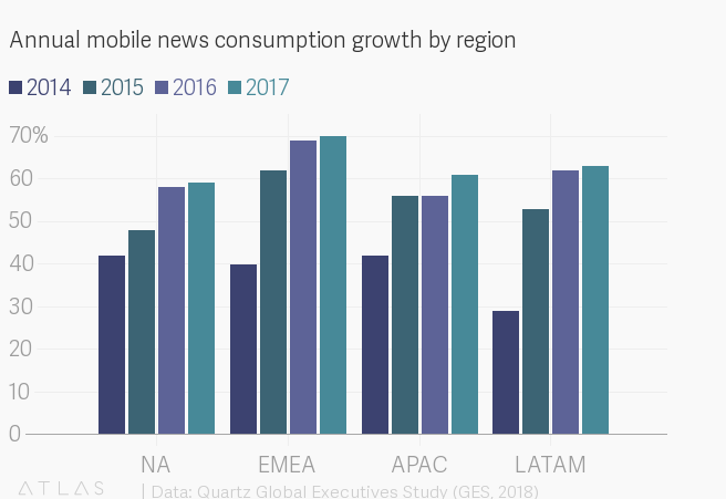 Annual mobile news consumption growth by region
