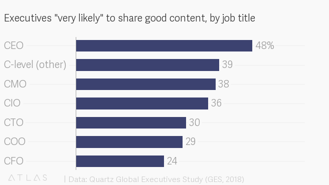 """Executives """"very likely"""" to share good content, by job title"""