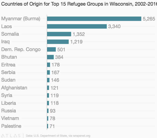 Refugee Resettlement In Wisconsin, By The Numbers | WisContext