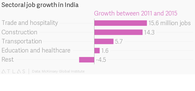 In agrarian India, jobs are moving outside farms but that's