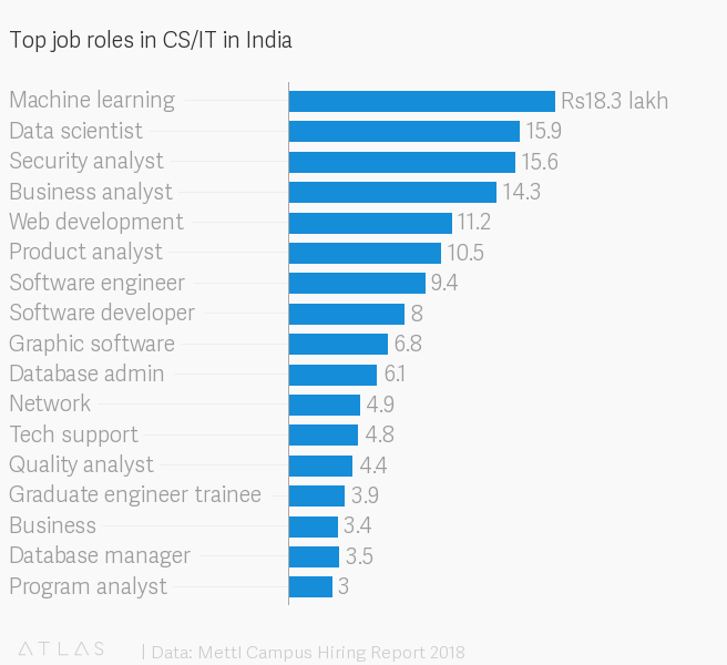 Grads Of Top Iits And Iims Earn Over Twice More Than Their Peers Quartz India