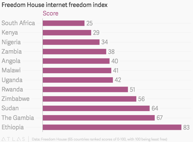 Freedom House internet index (Source: Quartz)