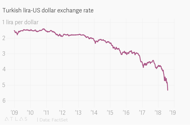 Turkish Lira Us Dollar Exchange Rate