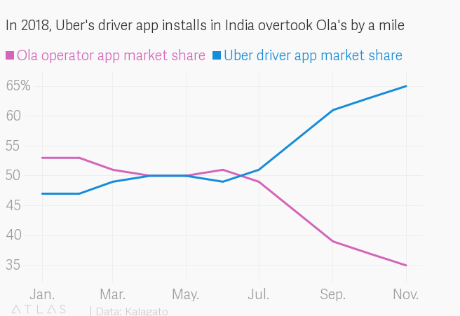 Ola vs Uber: The latest score in the great Indian taxi-app