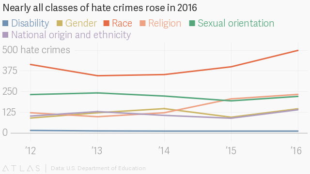 After 2016 Election, Campus Hate Crimes Seemed to Jump