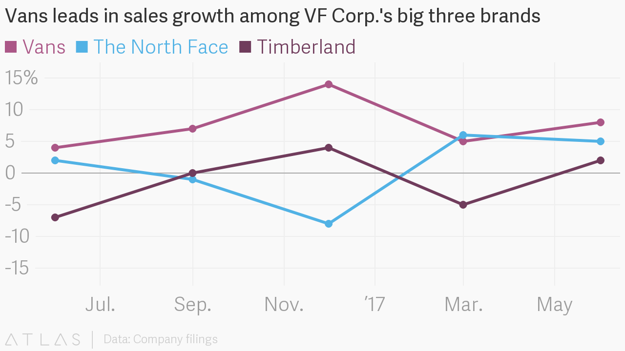 ac0d26ef934ef8 Vans leads in sales growth among VF Corp. s big three brands