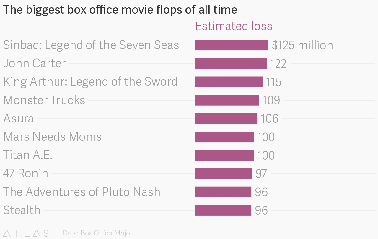 The biggest box office movie f...