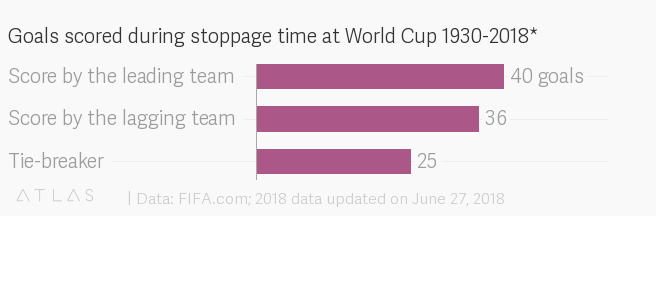 World Cup 2018: Average stoppage time is on the rise — Quartz